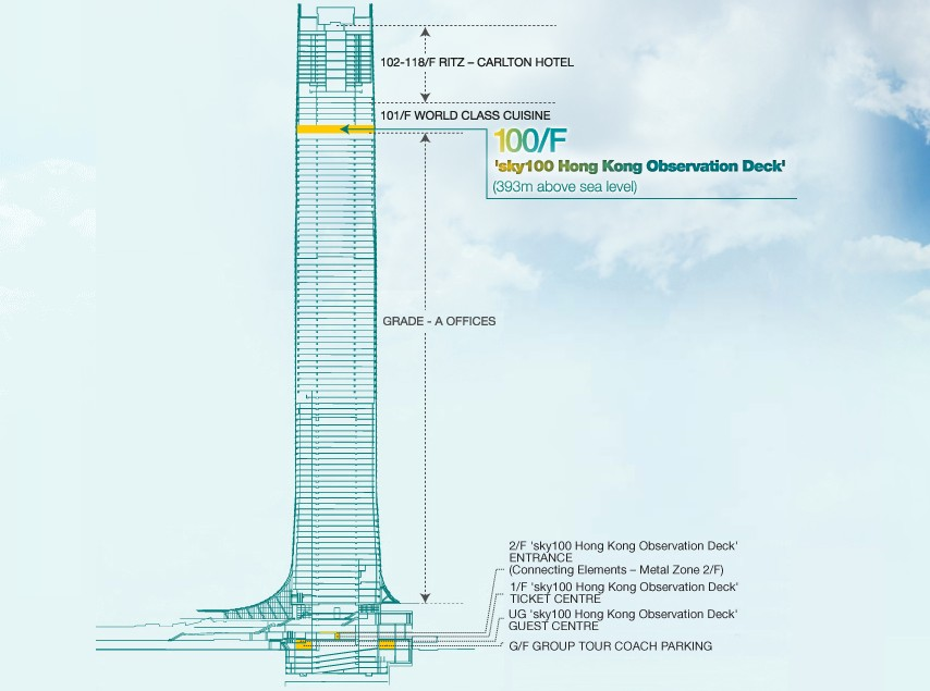 Sky100 Sky100 Hong Kong Observation Deck And Tickets
